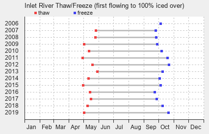 Inlet River Freeze and Thaw