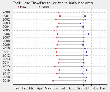 Toolik Lake Freeze and Thaw