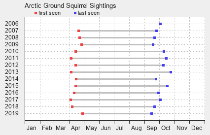 Arctic Ground Squirrel Sightings